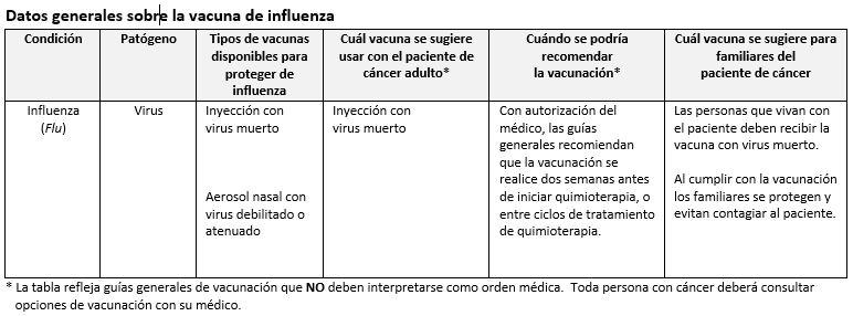 Cáncer, COVID-19 y la Influenza